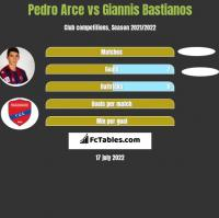 Pedro Arce vs Giannis Bastianos h2h player stats
