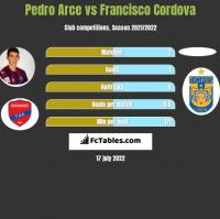 Pedro Arce vs Francisco Cordova h2h player stats