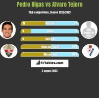 Pedro Bigas vs Alvaro Tejero h2h player stats