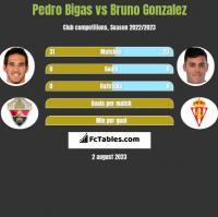 Pedro Bigas vs Bruno Gonzalez h2h player stats