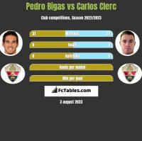 Pedro Bigas vs Carlos Clerc h2h player stats