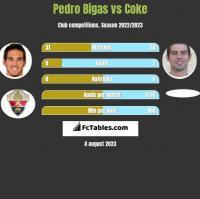 Pedro Bigas vs Coke h2h player stats
