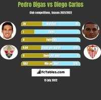 Pedro Bigas vs Diego Carlos h2h player stats
