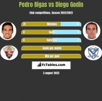 Pedro Bigas vs Diego Godin h2h player stats