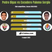 Pedro Bigas vs Escudero Palomo Sergio h2h player stats
