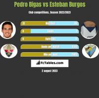 Pedro Bigas vs Esteban Burgos h2h player stats
