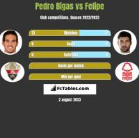 Pedro Bigas vs Felipe h2h player stats
