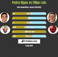 Pedro Bigas vs Filipe Luis h2h player stats