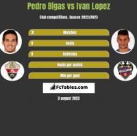 Pedro Bigas vs Ivan Lopez h2h player stats