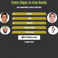 Pedro Bigas vs Ivan Ramis h2h player stats