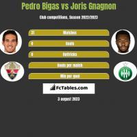 Pedro Bigas vs Joris Gnagnon h2h player stats
