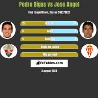Pedro Bigas vs Jose Angel h2h player stats