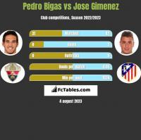 Pedro Bigas vs Jose Gimenez h2h player stats