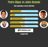 Pedro Bigas vs Jules Kounde h2h player stats