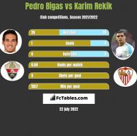 Pedro Bigas vs Karim Rekik h2h player stats