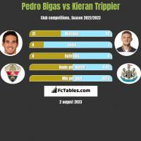 Pedro Bigas vs Kieran Trippier h2h player stats