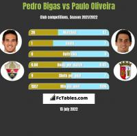 Pedro Bigas vs Paulo Oliveira h2h player stats