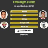 Pedro Bigas vs Rafa h2h player stats