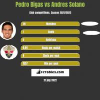Pedro Bigas vs Andres Solano h2h player stats