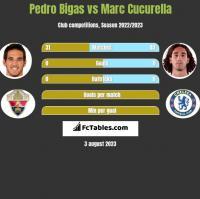 Pedro Bigas vs Marc Cucurella h2h player stats