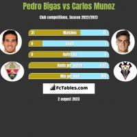 Pedro Bigas vs Carlos Munoz h2h player stats