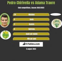 Pedro Chirivella vs Adama Traore h2h player stats