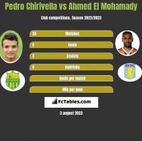 Pedro Chirivella vs Ahmed El Mohamady h2h player stats