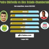 Pedro Chirivella vs Alex Oxlade-Chamberlain h2h player stats