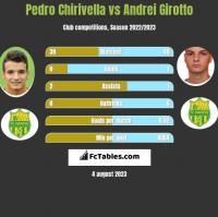 Pedro Chirivella vs Andrei Girotto h2h player stats