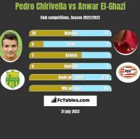 Pedro Chirivella vs Anwar El-Ghazi h2h player stats