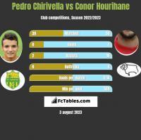 Pedro Chirivella vs Conor Hourihane h2h player stats