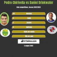 Pedro Chirivella vs Daniel Drinkwater h2h player stats