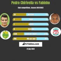 Pedro Chirivella vs Fabinho h2h player stats