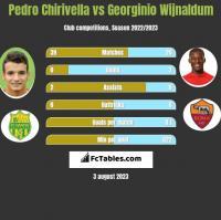 Pedro Chirivella vs Georginio Wijnaldum h2h player stats