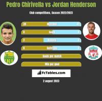 Pedro Chirivella vs Jordan Henderson h2h player stats