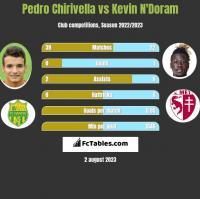 Pedro Chirivella vs Kevin N'Doram h2h player stats