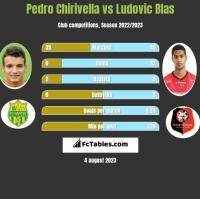 Pedro Chirivella vs Ludovic Blas h2h player stats