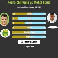 Pedro Chirivella vs Mehdi Abeid h2h player stats