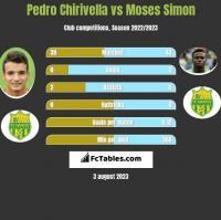 Pedro Chirivella vs Moses Simon h2h player stats