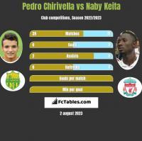 Pedro Chirivella vs Naby Keita h2h player stats