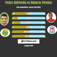 Pedro Chirivella vs Roberto Firmino h2h player stats
