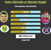 Pedro Chirivella vs Xherdan Shaqiri h2h player stats