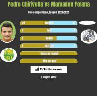 Pedro Chirivella vs Mamadou Fofana h2h player stats