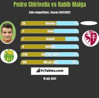 Pedro Chirivella vs Habib Maiga h2h player stats