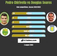Pedro Chirivella vs Douglas Soares h2h player stats