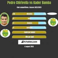 Pedro Chirivella vs Kader Bamba h2h player stats