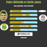 Pedro Chirivella vs Curtis Jones h2h player stats