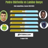 Pedro Chirivella vs Lamine Gueye h2h player stats