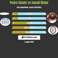 Pedro Conde vs Ismail Matar h2h player stats