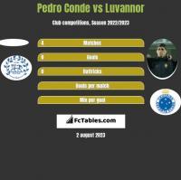 Pedro Conde vs Luvannor h2h player stats